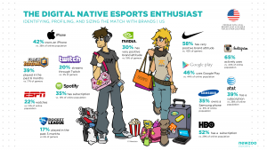 NEWZOO_The_Digital_Native_Esports_Enthusiast_V2